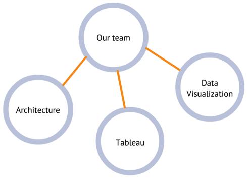 team-structure